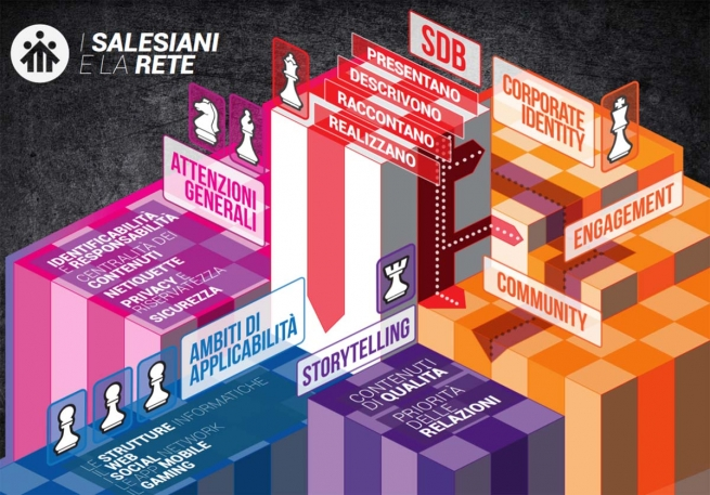 "Italy – ""Salesians and the Network"": a guide for web presence"